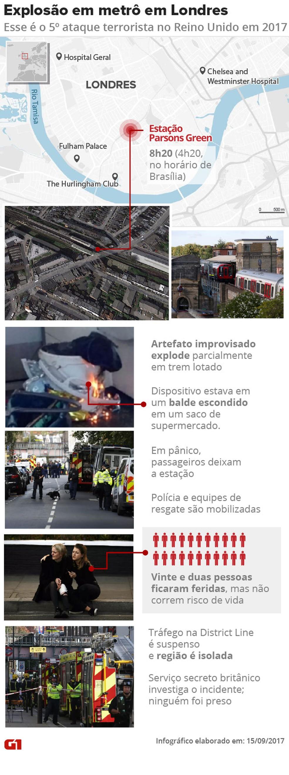 Explosão no metrô de Londres (Foto: Arte/G1)