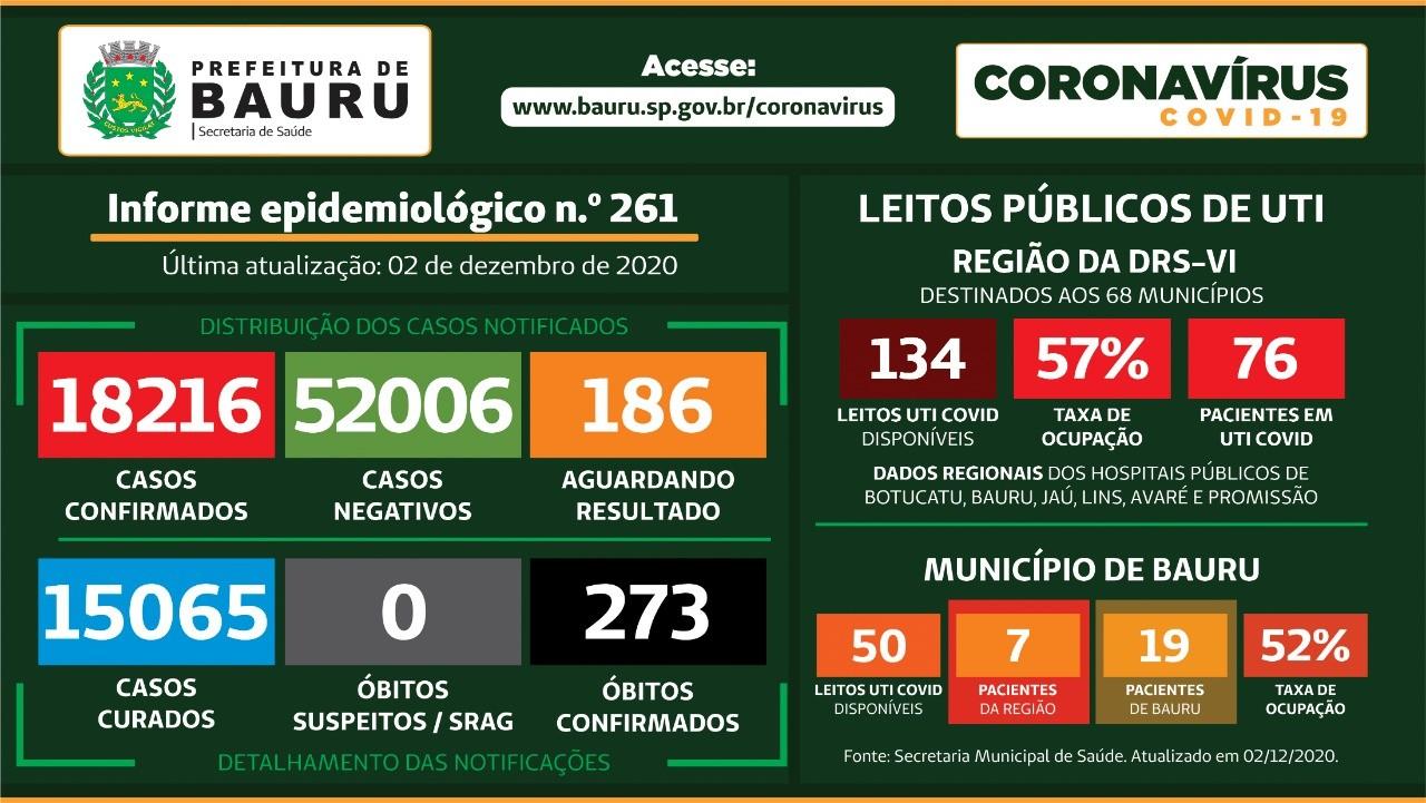 Mortes confirmadas por Covid-19 no centro-oeste paulista nesta quarta-feira, 2 de dezembro