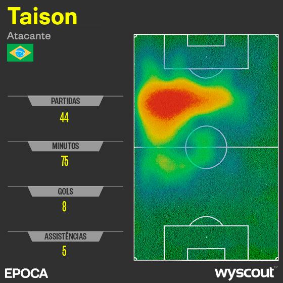 Taison, convocado para a Copa do Mundo de 2018 (Foto: ÉPOCA)