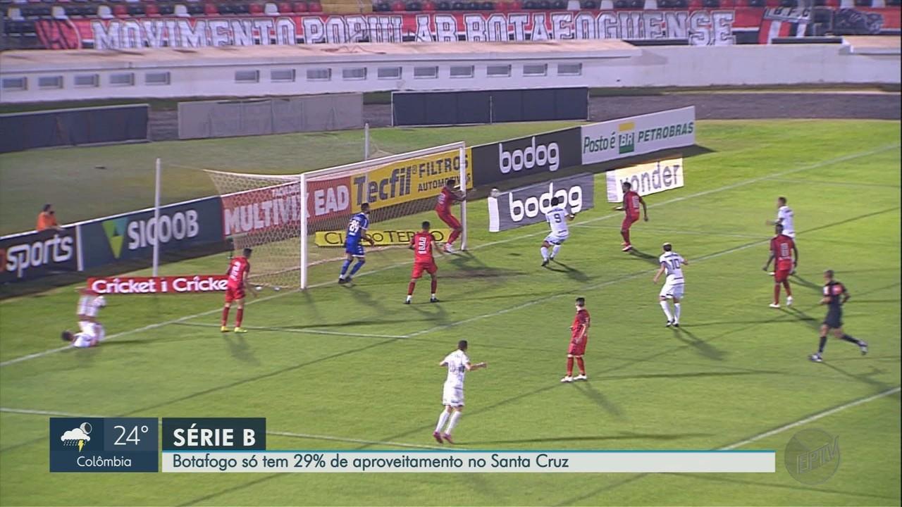Botafogo-SP tem 29% de aproveitamento no Santa Cruz