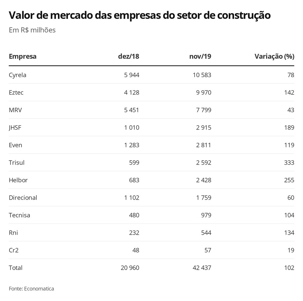 Valor de mercado das empresas do setor de construção — Foto: Economia G1