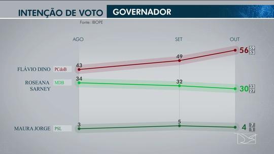 Pesquisa Ibope no Maranhão: Flávio Dino, 56%; Roseana Sarney, 30%
