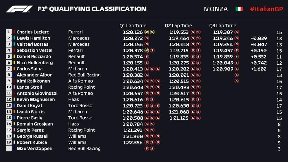 Resultado do treino classificatório do GP da Itália — Foto: Reprodução/FOM