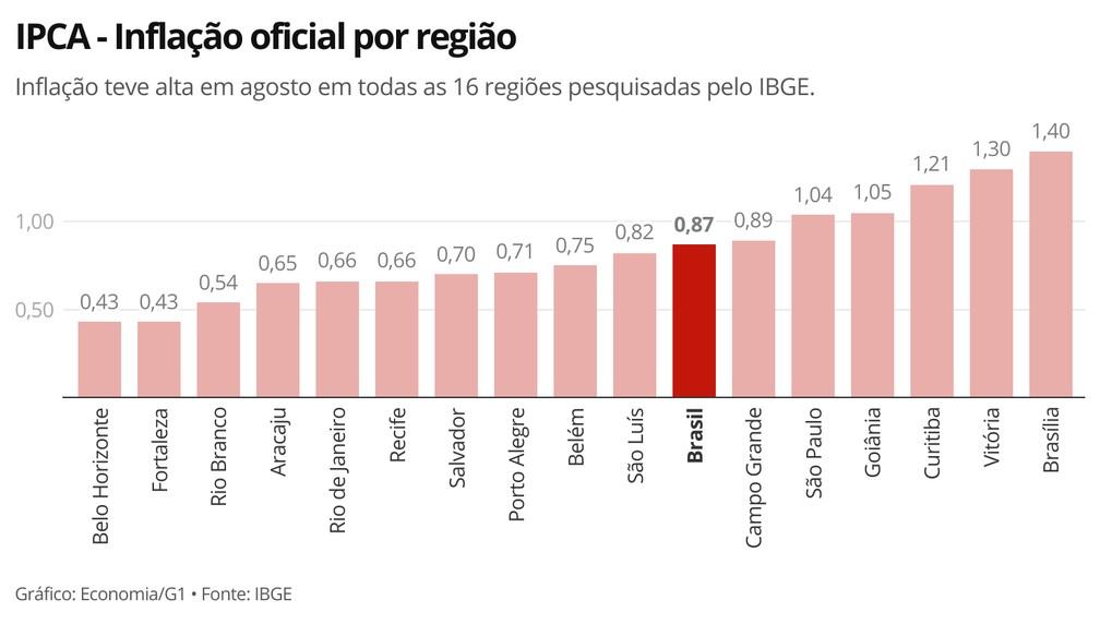 Brasília registrou, em agosto, a maior taxa de inflação entre as regiões pesquisadas pelo IBGE — Foto: Economia/G1