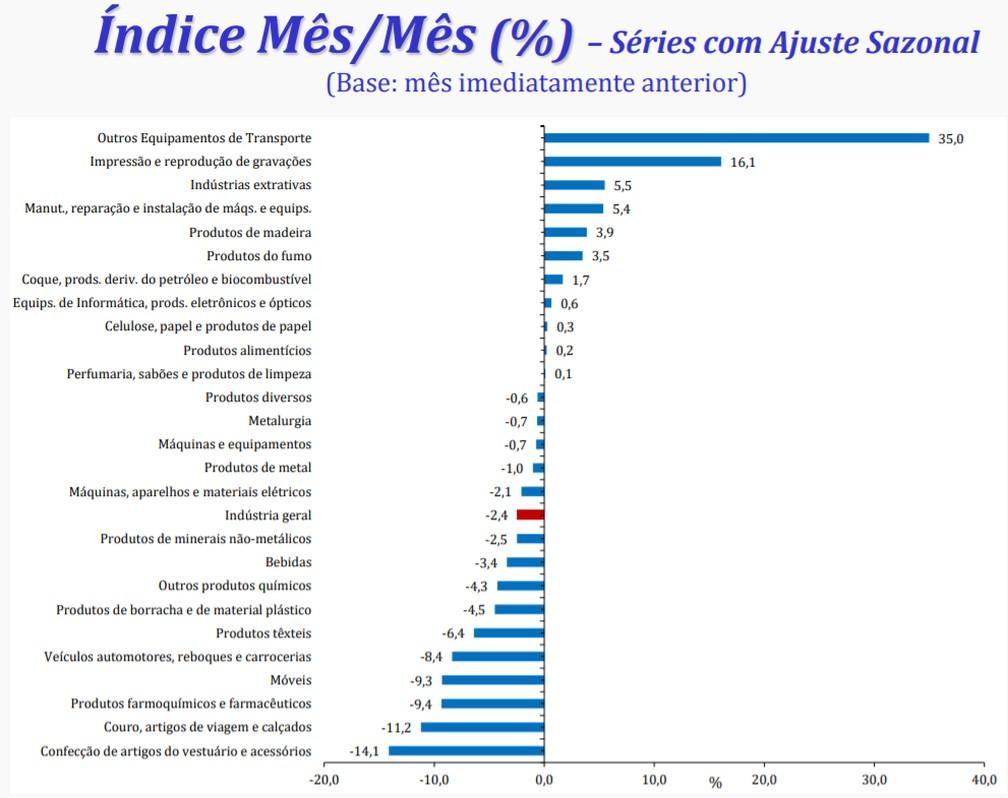 15 dos 26 ramos industriais pesquisados pelo IBGE tiveram queda em março — Foto: Divulgação/IBGE