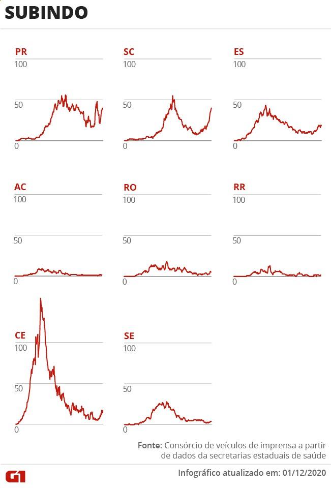Brasil segue com média móvel de mortes por Covid acima de 500; total de óbitos passa de 174,5 mil