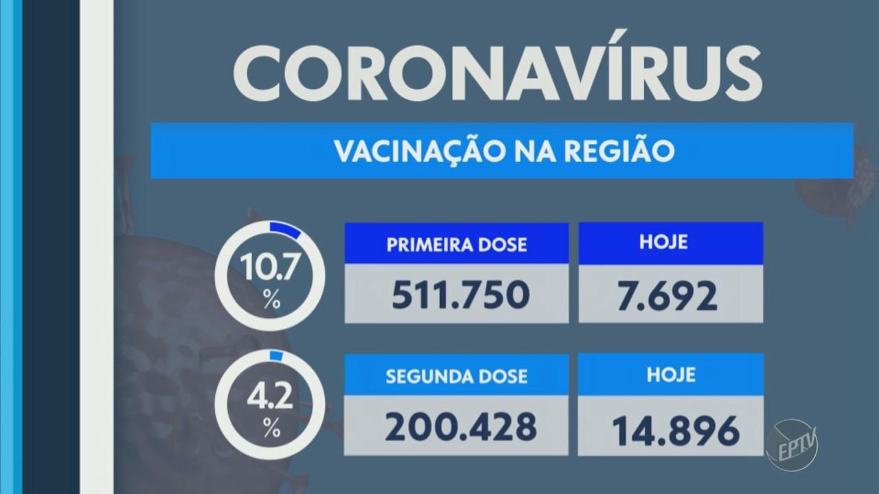 Região de Campinas confirma 96 mortes pela Covid-19 nesta sexta-feira (9)