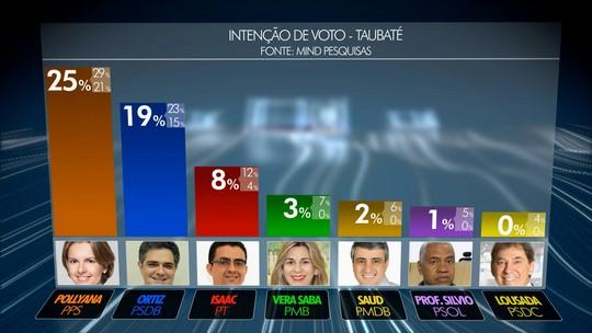 Pollyana tem 25% e Ortiz Jr., 19% na disputa em Taubaté, diz pesquisa