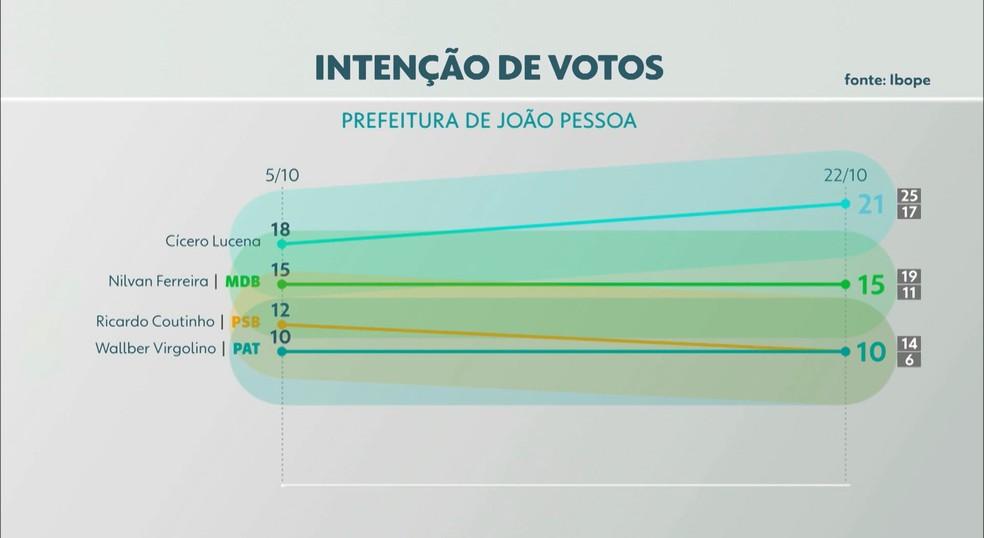 Eleções 2020: intenção de votos para prefeito de João Pessoa  — Foto: TV Cabo Branco/Reprodução