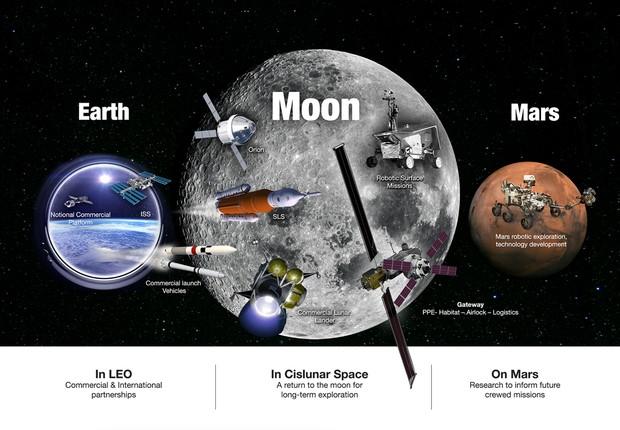 Planos da Nasa incluem presença na órbita ao redor da Lua e em sua superfície, além de outros destinos como Marte (Foto: Divulgação/Nasa)
