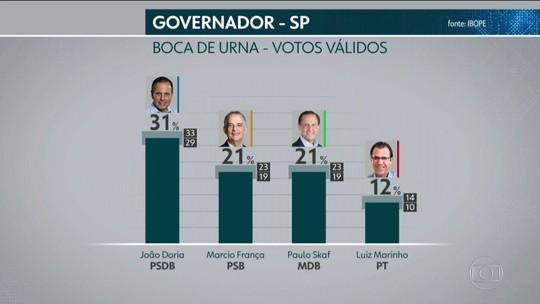 Ibope divulga pesquisa de boca de urna para o governo de São Paulo