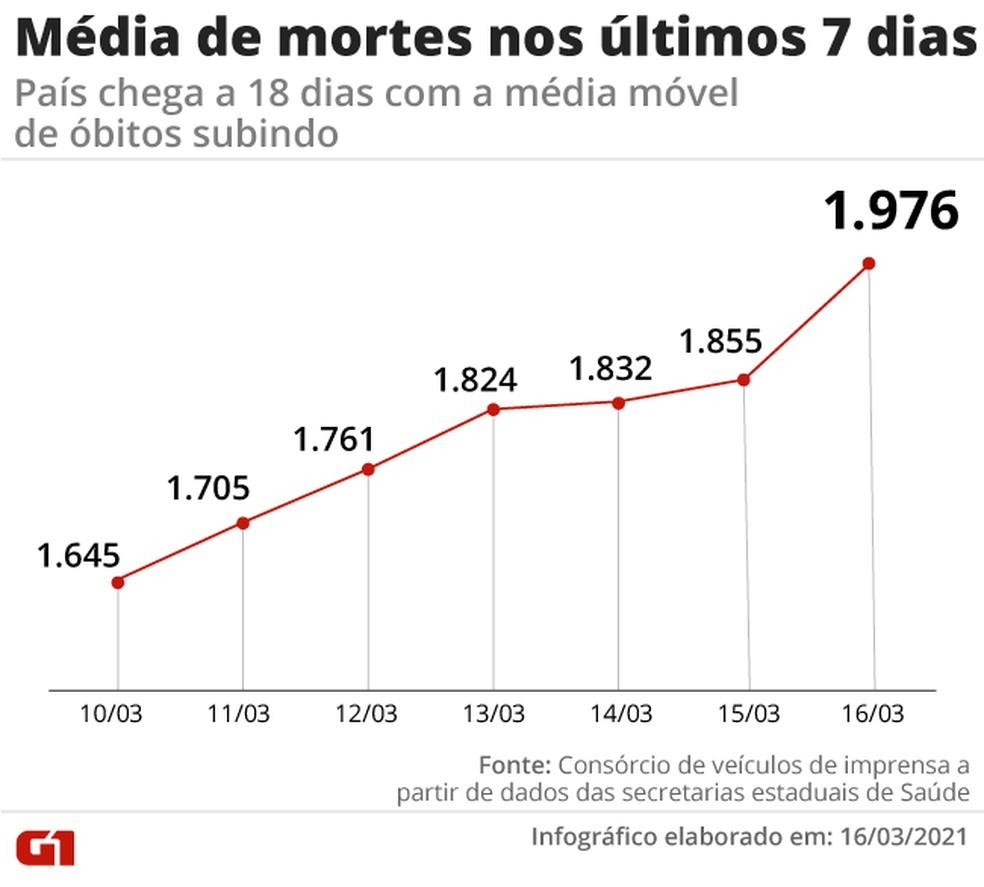 Já são 18 dias seguidos com recorde na média móvel de mortes — Foto: Editoria de Arte/G1
