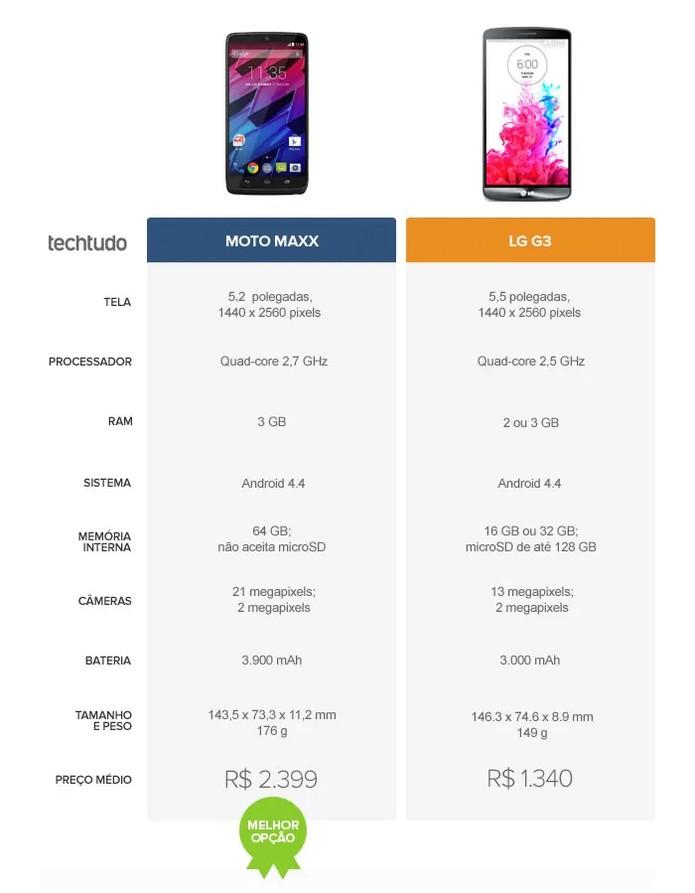 Tabela de especificações Moto Maxx e LG G3 (Foto: Arte/TechTudo)