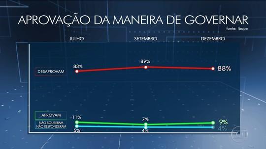 Com aprovação em 6%, Temer diz esperar popularidade 'muito maior' até maio