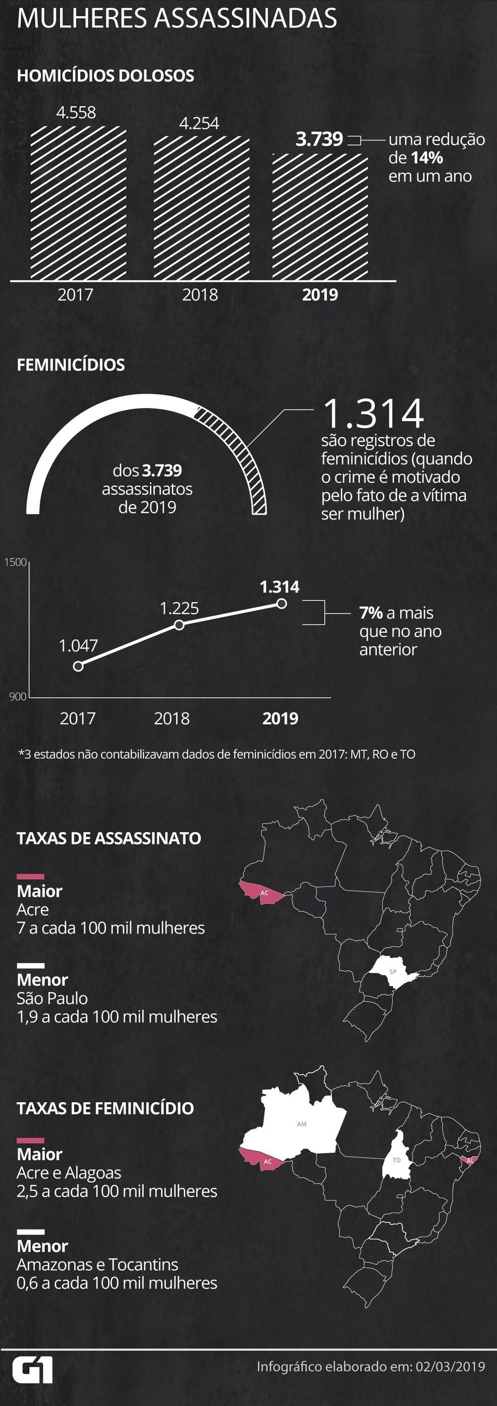O número de homicídios caiu, mas o de feminicídios cresceu mais uma vez no Brasil — Foto: Guilherme Gomes/G1