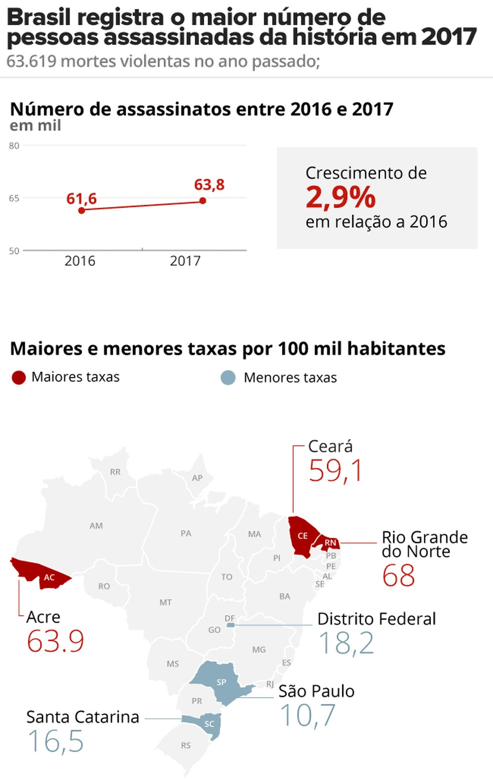 Brasil bate recorde em assassinatos em 2017 (Foto: Juliane Souza/Arte G1 )