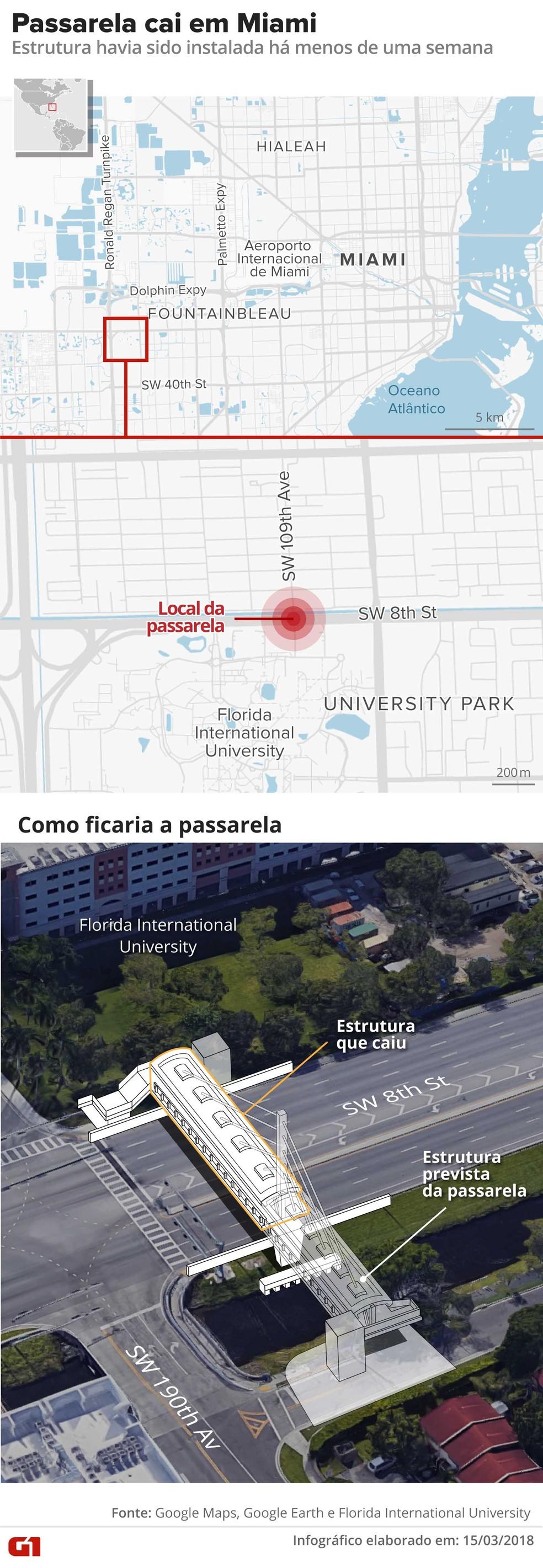 Passarela de pedestres cai em Miami (Foto: Infografia: Alexandre Mauro e Betta Jaworski/G1)