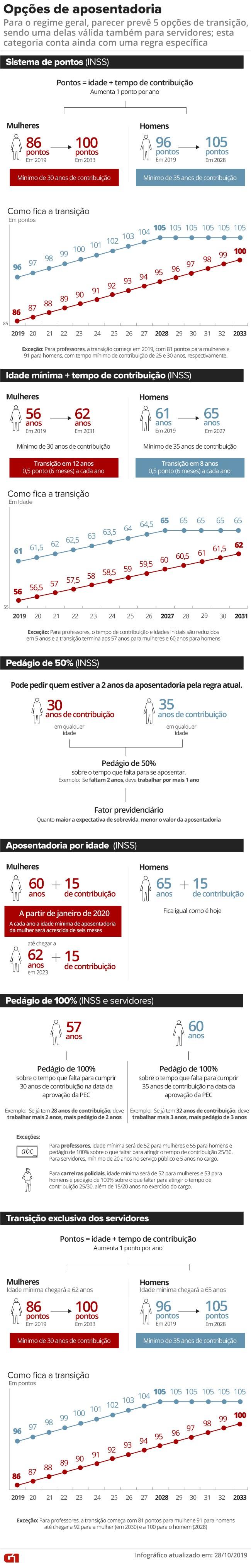 Reforma da Previdência: veja quais são as opções de transição para quem já está no mercado de trabalho - Notícias - Plantão Diário