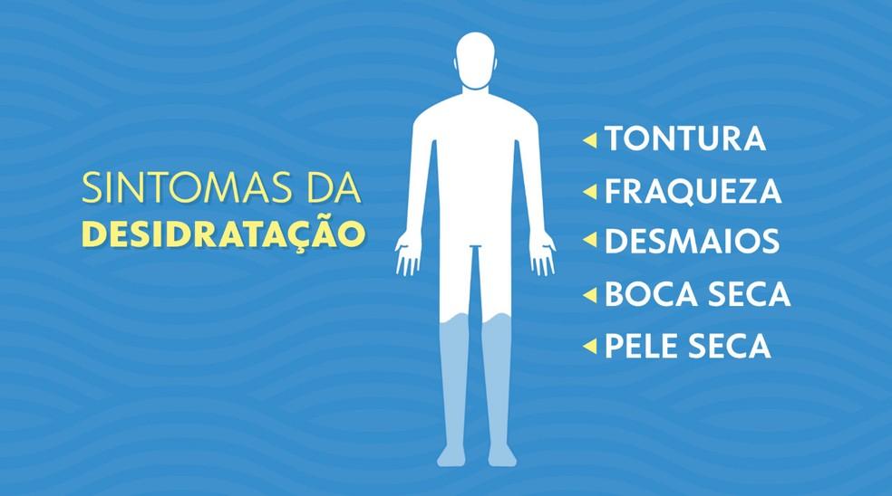 Sintomas da desidratação — Foto: Arte/TV Globo