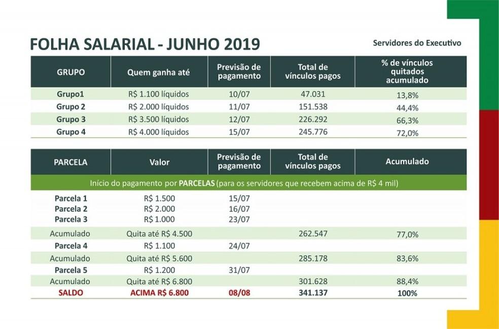 Calendário de pagamento dos salários dos servidores do RS — Foto: Reprodução/Palácio Piratini