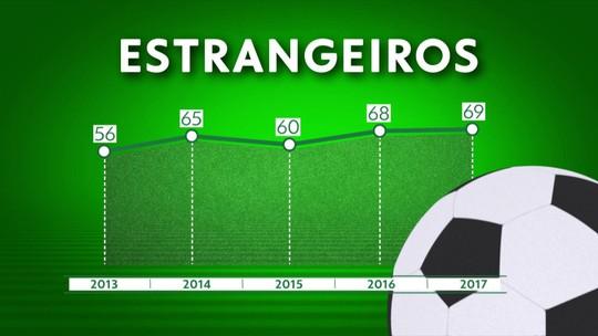 Seleção SporTV: gringos invadem o futebol brasileiro, entenda o fenômeno e veja os números