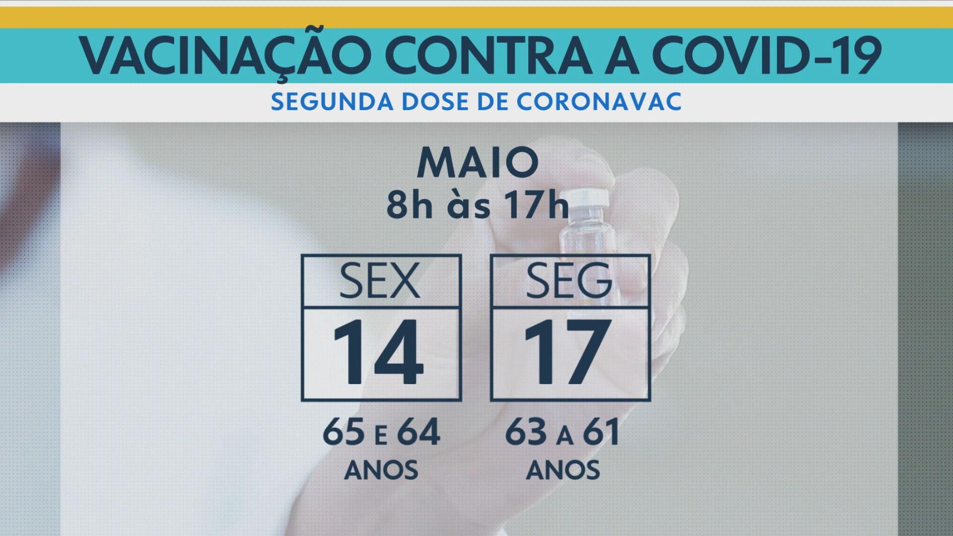 Rio retoma a aplicação da segunda dose da CoronaVac; nesta sexta é a vez de quem tem 64 e 65 anos