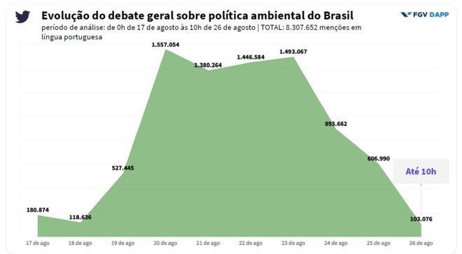 Evolução do debate geral sobre política ambiental do Brasil   (Foto: FGV/BBC )