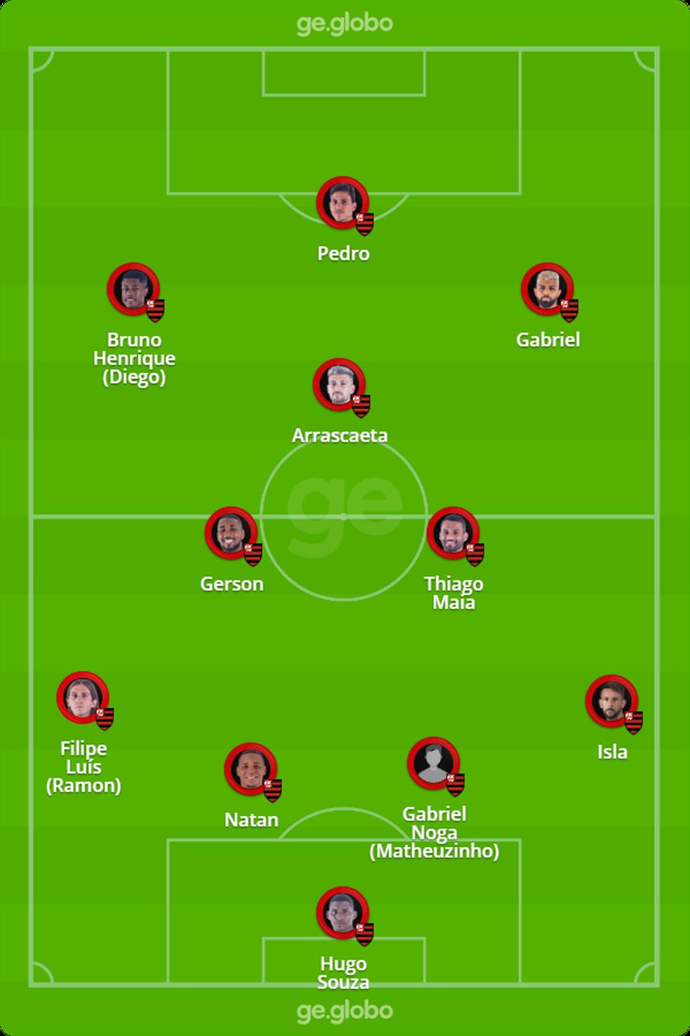 Provável escalação do Flamengo para enfrentar o Del Valle — Foto: ge