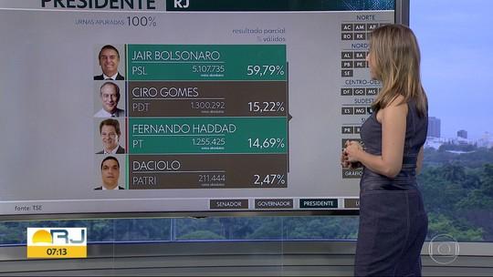 Veja como foi a votação para presidente no estado do Rio de Janeiro