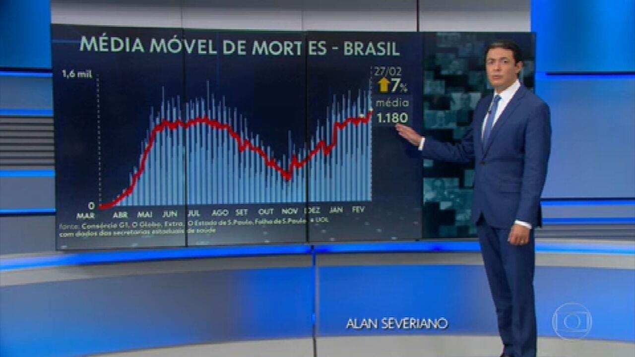 Brasil registra maior média de mortes desde o início da pandemia