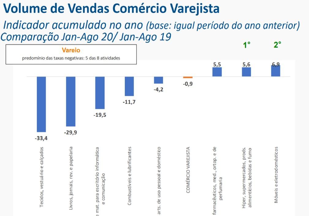 Vendas do comércio no acumulado no ano até agosto — Foto: Divulgação