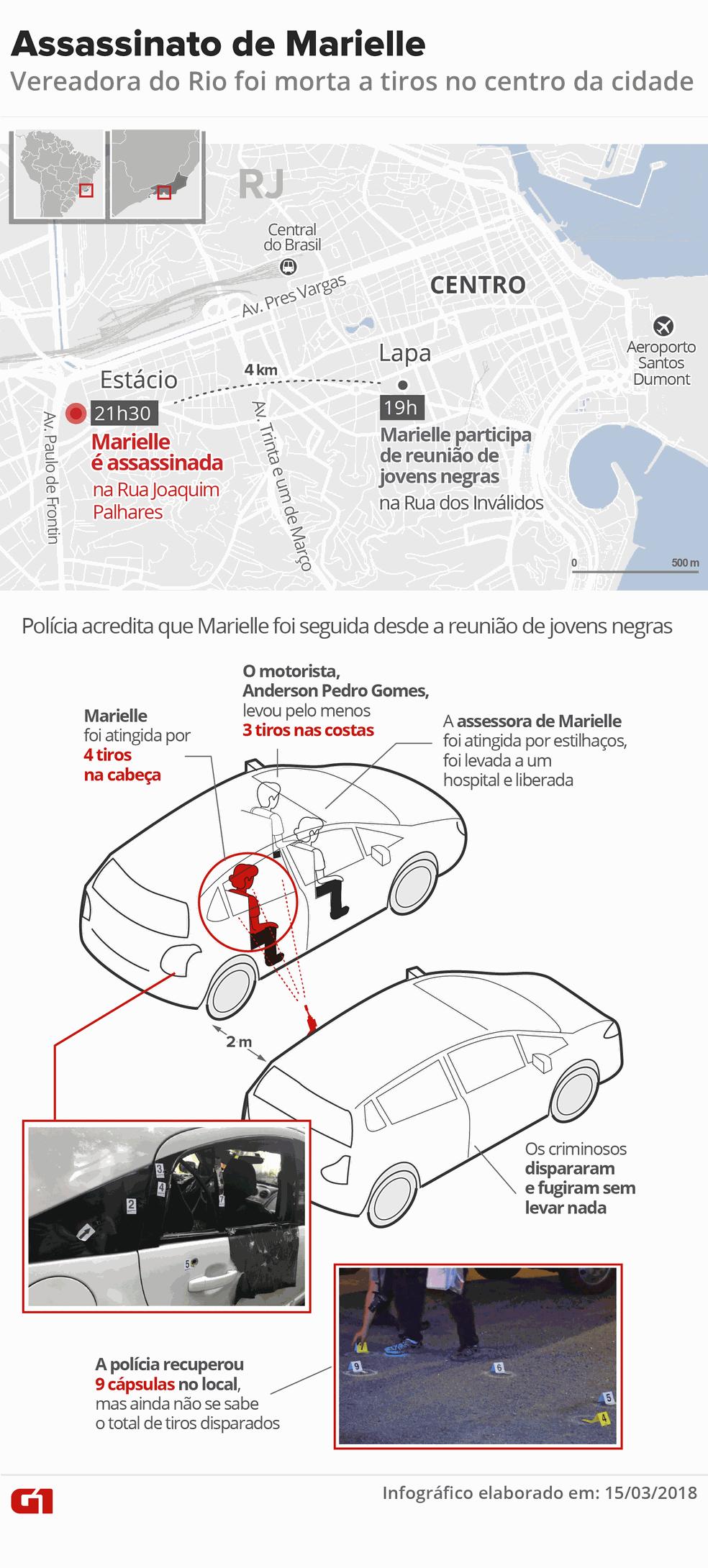 Infográfico mostra como foi o assassinado de Marielle Franco (Foto: Editoria de Arte/G1)