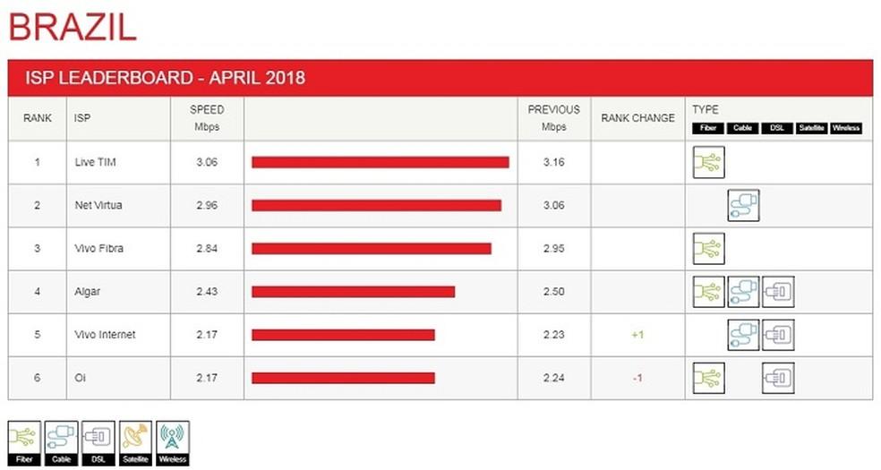 Live Tim lidera ranking de velocidade da Netflix (Foto: Divulgação/Netflix)
