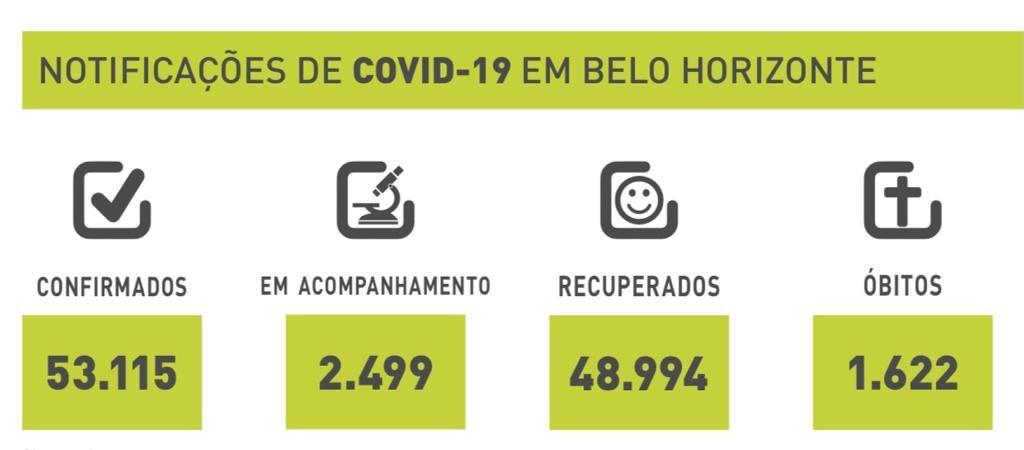 Alto Vera Cruz é o bairro com mais mortes de Covid-19 em Belo Horizonte, segundo prefeitura