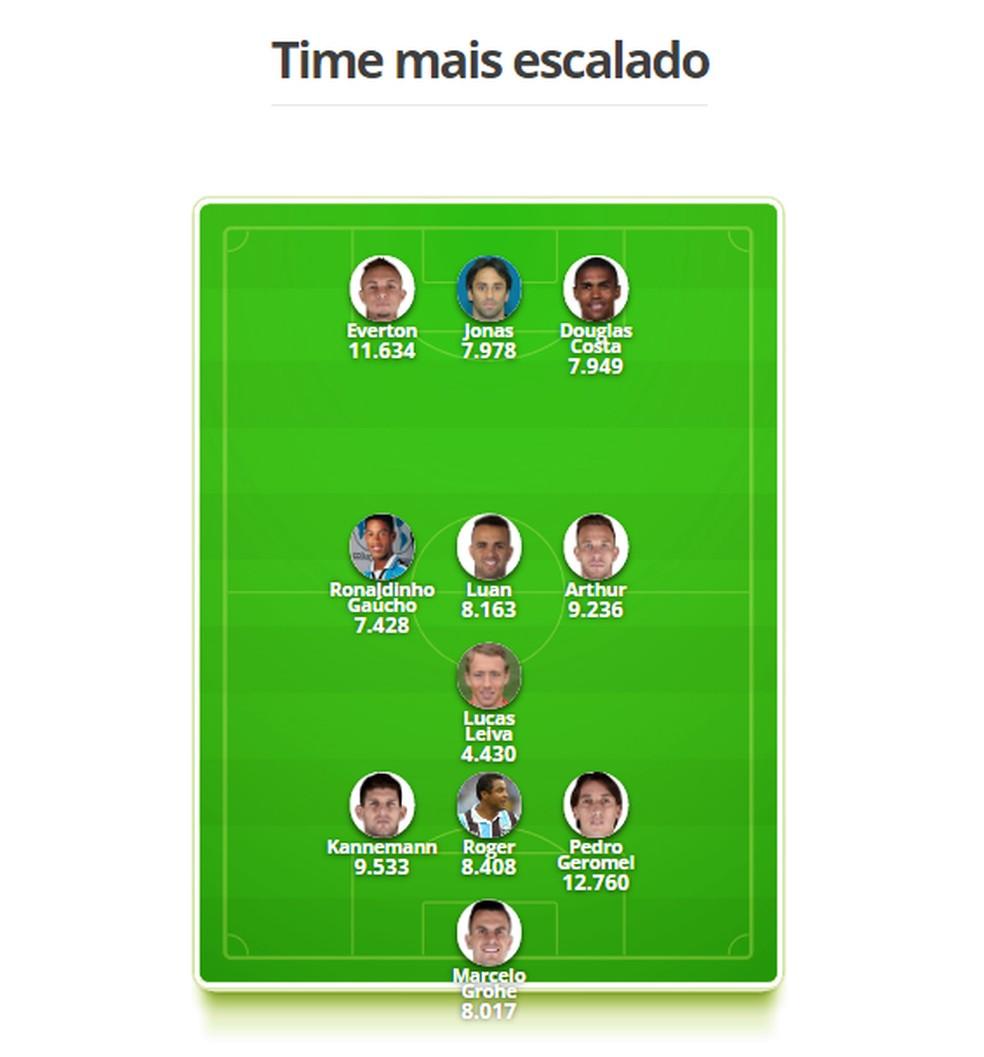 A seleção do Grêmio no Século XXi eleita pelos torcedores — Foto: GloboEsporte.com