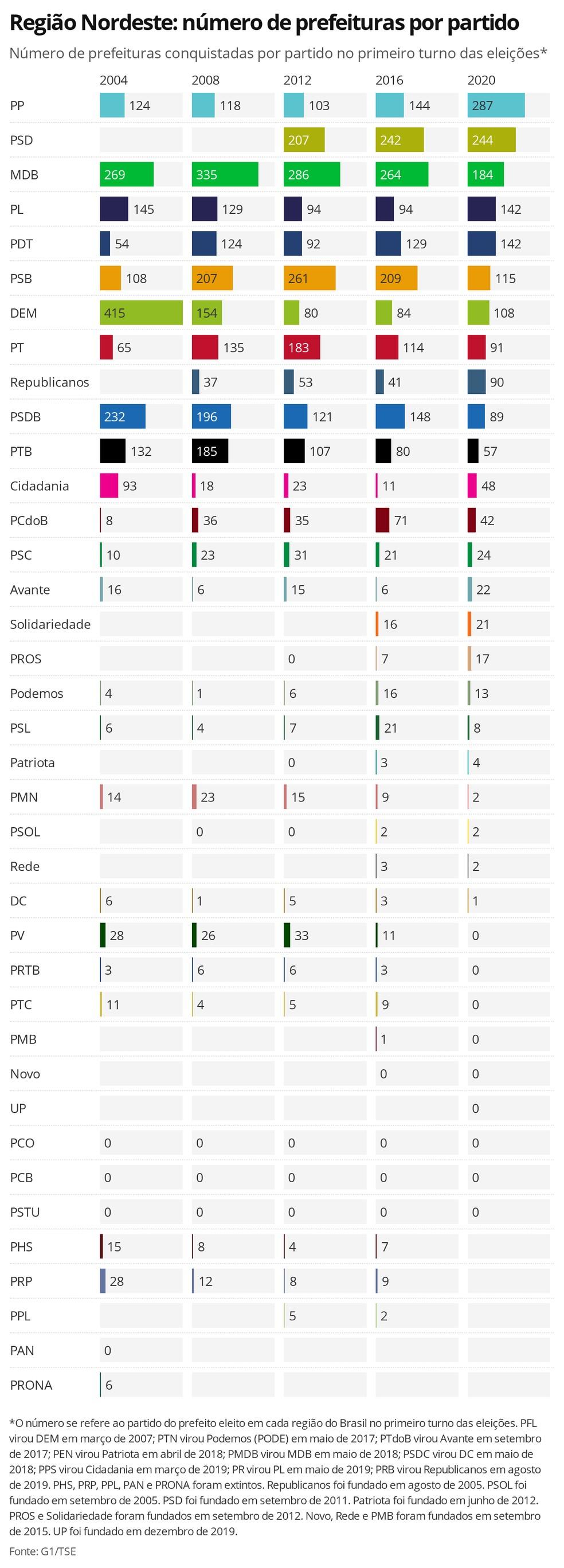 Região Nordeste: número de prefeituras por partido - número de prefeituras conquistadas por partido no primeiro turno das eleições — Foto: Datawrapper / Gabriela Caesar