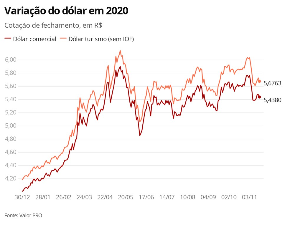 Dólar 16.11.2020 — Foto: Economia G1