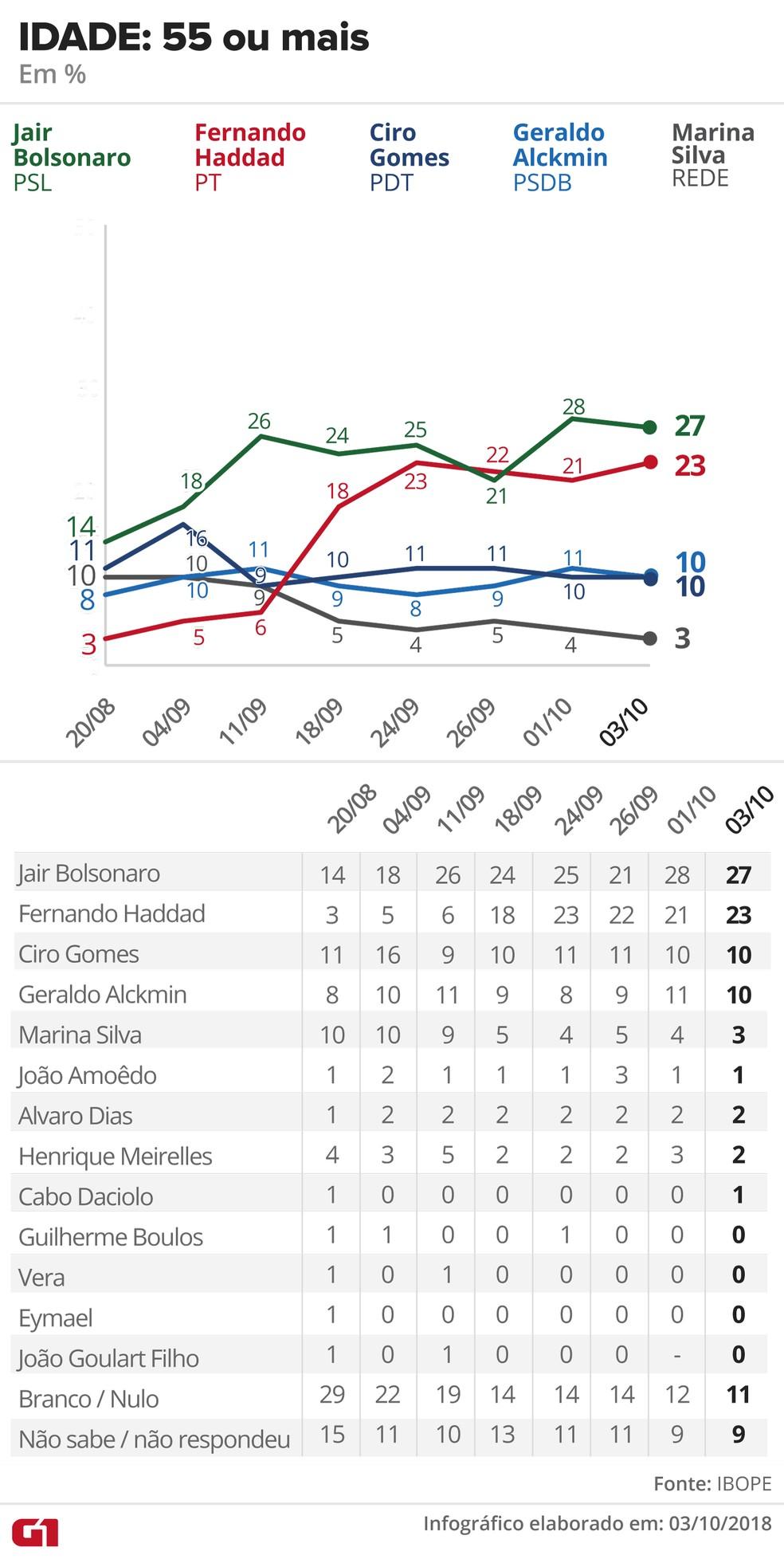 Pesquisa Ibope - 3 de outubro de 2018 - intenção de voto entre eleitores com 55 ou mais — Foto: Arte/G1