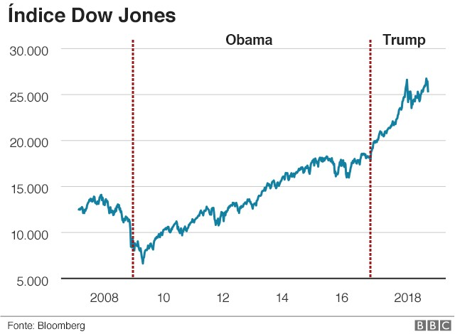 Dow Jones Trump (Foto: BBC News Brasil)
