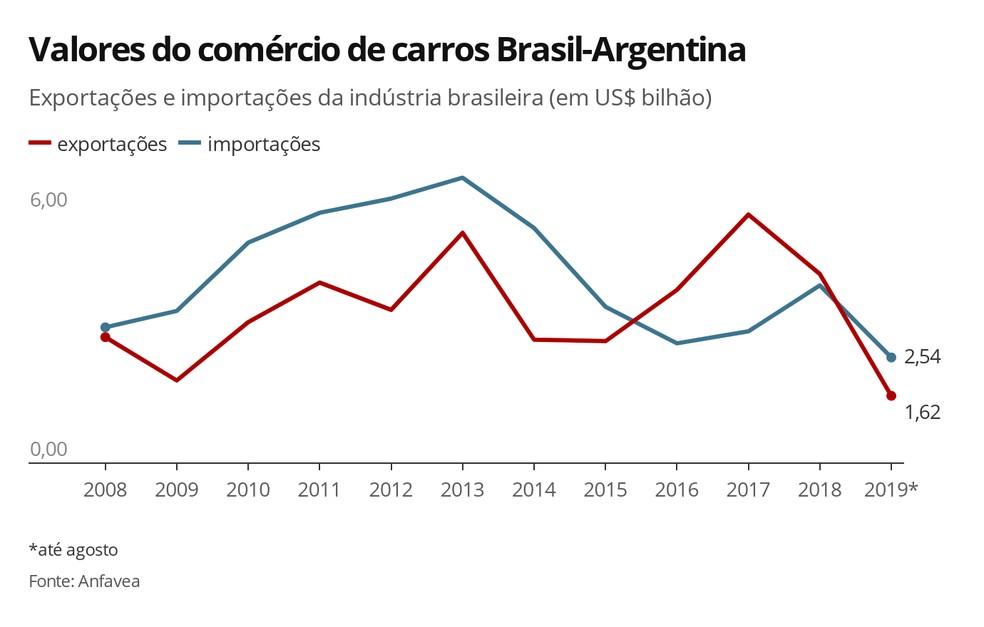 Valor que o Brasil consegue com vendas de carros para a Argentina ficou perto do que gasta comprando carros daquele país em 2018 — Foto: Luciana de Oliveira/G1