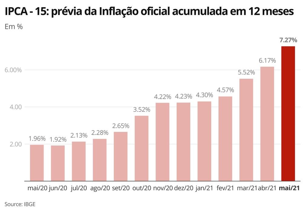 Indicador acumulado em 12 meses já supera o teto da meta estabelecida pelo governo para a inflação deste ano — Foto: Economia/G1