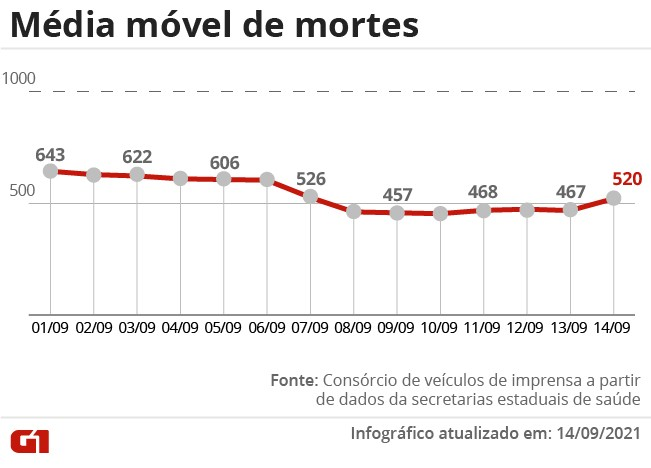 Brasil volta a ter média móvel acima de 500 mortes diárias por Covid após 6 dias