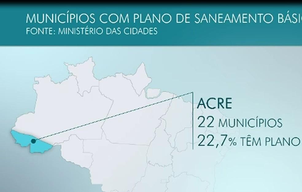 Dados do Instituto Trata Brasil apontam que 77% das cidades estão com em fase de elaboração do documento (Foto: Reprodução)