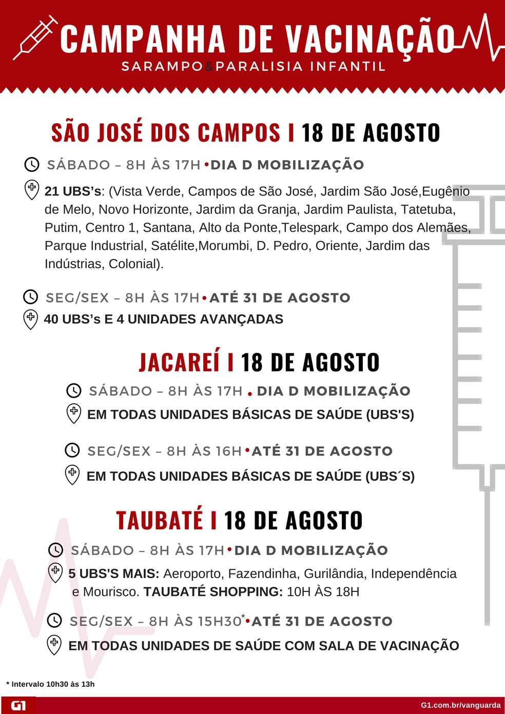 Veja locais e horários de vacinação em São José, Taubaté e Jacareí (Foto: Hellen Souza/Arte G1)
