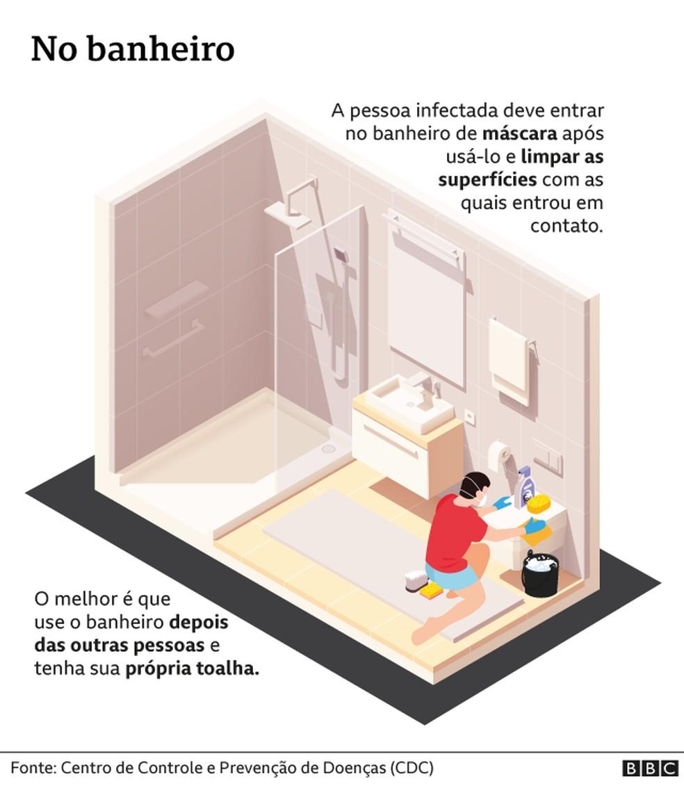 Covid-19 em casa: banheiro — Foto: BBC