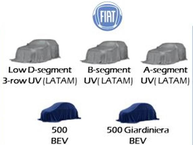 SUVs Fiat (Foto: divulgação)