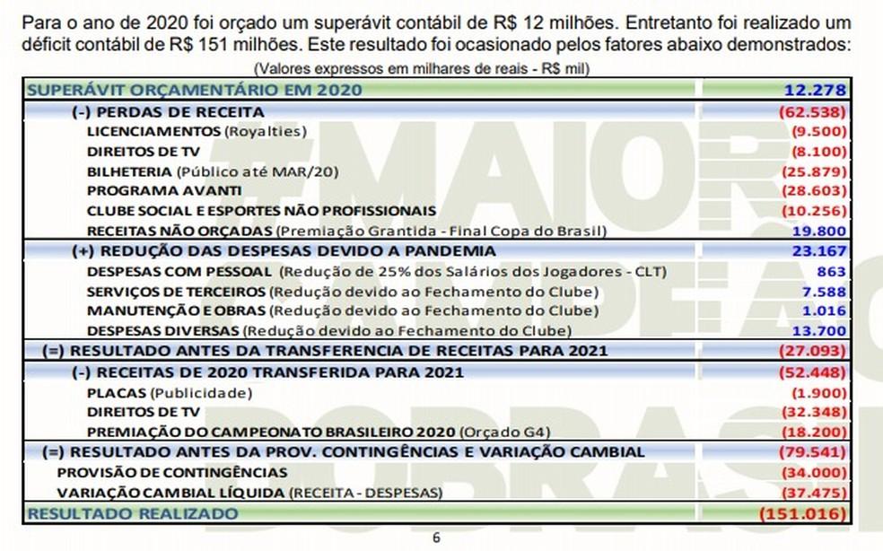 Números mostram o resultado financeiro do Palmeiras em 2020 — Foto: Reprodução