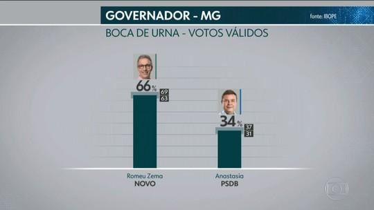 Ibope divulga pesquisa de boca de urna para o governo de Minas Gerais