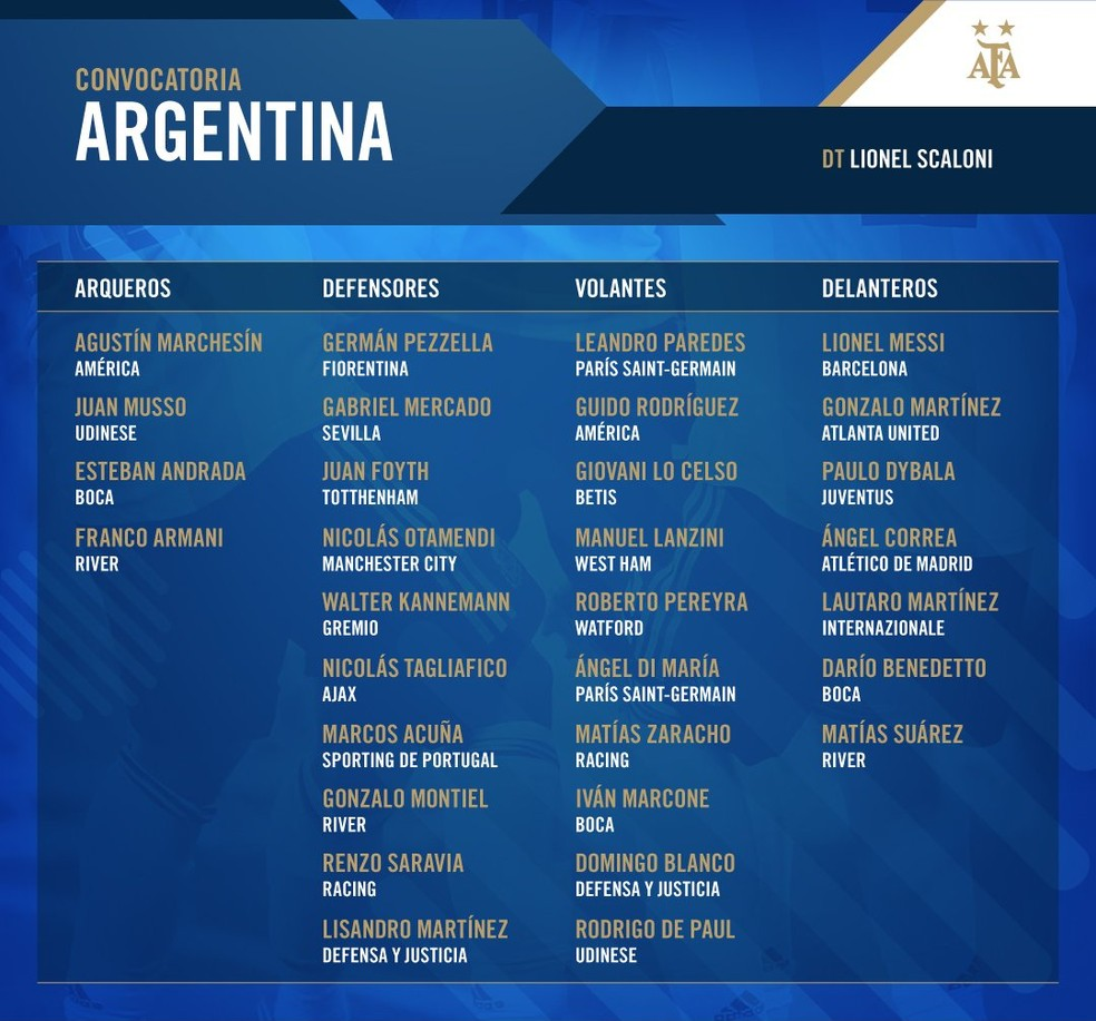 A lista do técnico Lionel Scaloni para os amistosos contra Venezuela e Marrocos, em março — Foto: Reprodução / Twitter