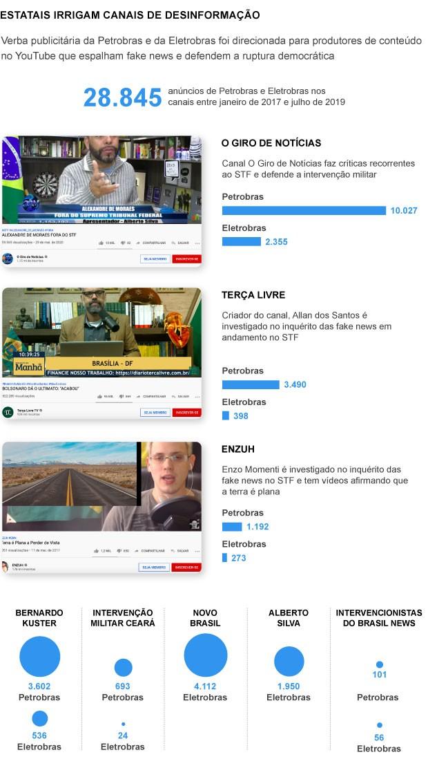 Info - canais no Youtube recebem verba estatal